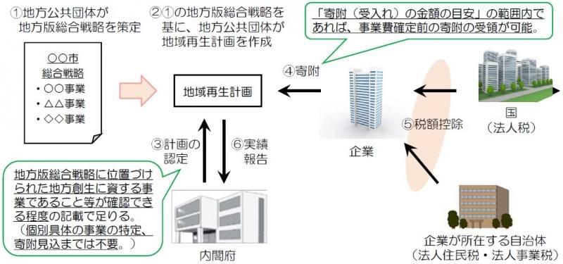制度の流れを説明した画像