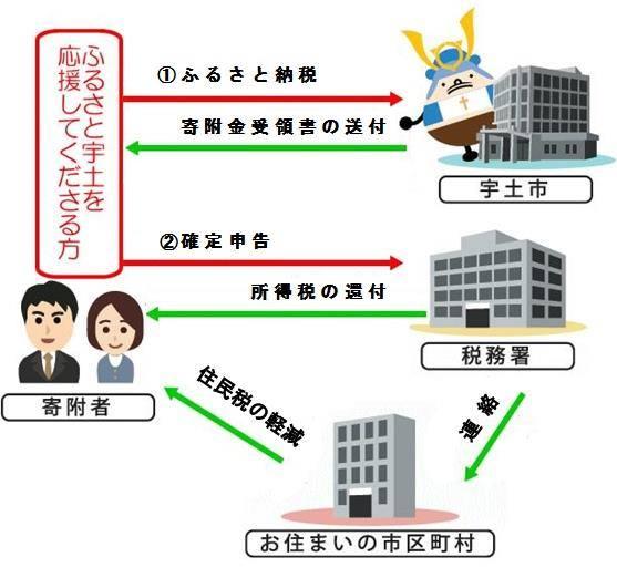 税金の控除の説明画像