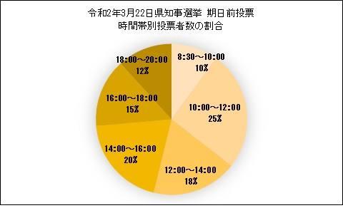 期日前投票者数の割合の図