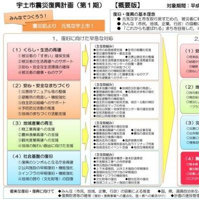 宇土市震災復興計画(第1期)