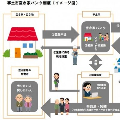宇土市空き家バンク制度(イメージ図)の画像